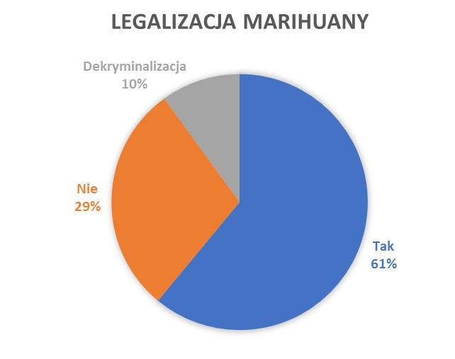 legalizacja statystyki